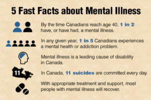 5_facts_mentalIllness