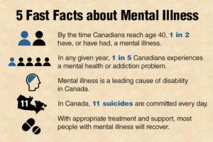 5_facts_mentalIllness